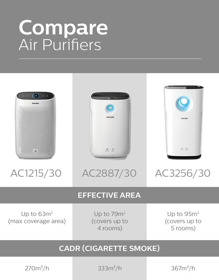 11-ac2887-30-philips-philips-air-purifier-2000-series-healthier-air-always-3-smart-ways-to-optimise-your-purification.jpg
