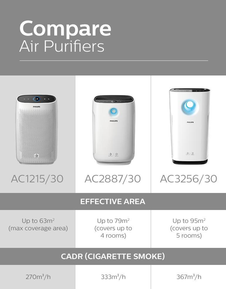 10-ac1215-30-philips-philips-air-purifier-1000-series-healthier-air-always-cleaner-nights-energized-days.jpg
