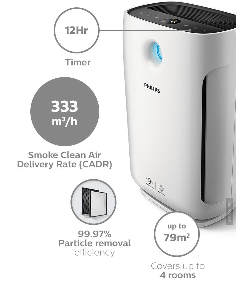 03-ac2887-30-philips-philips-air-purifier-2000-series-healthier-air-always-3-smart-ways-to-optimise-your-purification.jpg