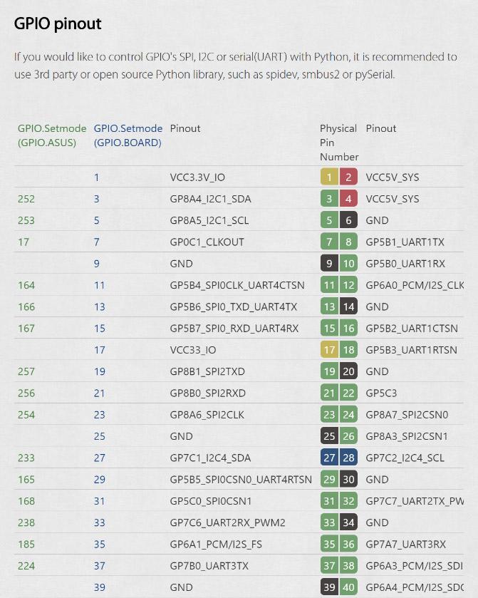 Python Smbus2